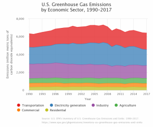 US Greenhouse gas emissions by sector